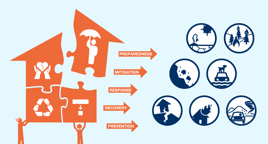 Disaster Risk Reduction | OSCE