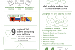 LIVE Project Infographic (OSCE)