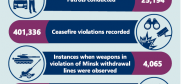 Cover for '2017 OSCE SMM activities in figures' infographic (OSCE)