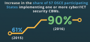 cover for the Infographic OSCE Cyber/ICT Security (OSCE)